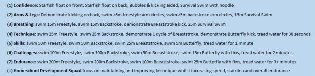 HS Swim levels